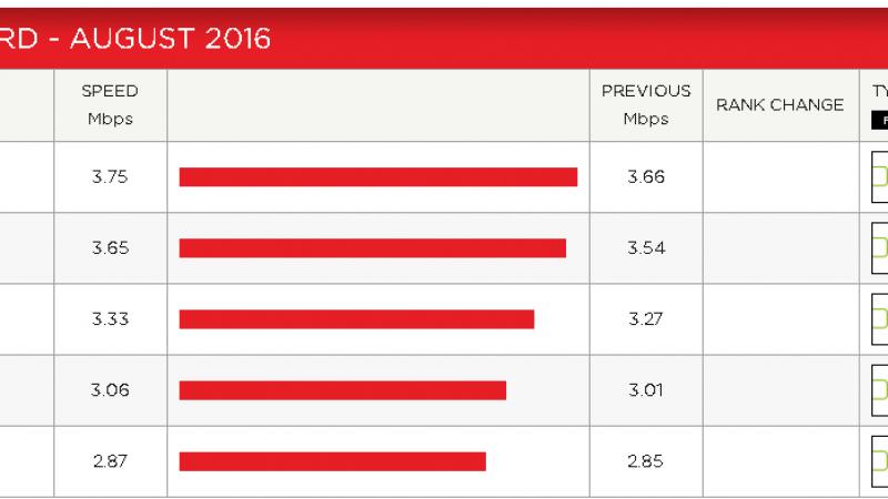 Débit moyen sur Netflix : tous les opérateurs progressent en août, mais Free reste dernier