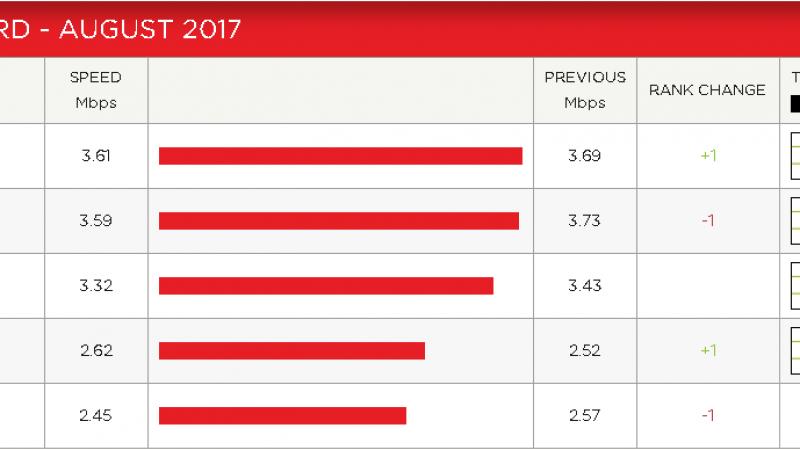 Indice de performance Netflix : Free grimpe et quitte enfin la dernière place