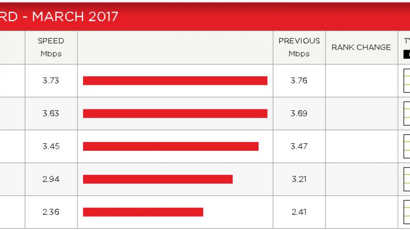 Débit moyen sur Netflix : Free, Bouygues, SFR et Orange en baisse au mois de mars
