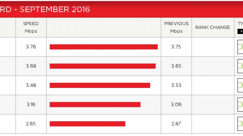 Indice de performance Netflix : Free rechute en septembre