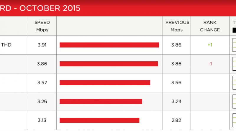 Débit moyen sur Netflix : après une chute le mois dernier, Free se relève en octobre