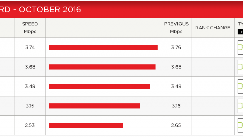 Indice de performance Netflix : Tous les FAI sont stables sauf Free qui baisse