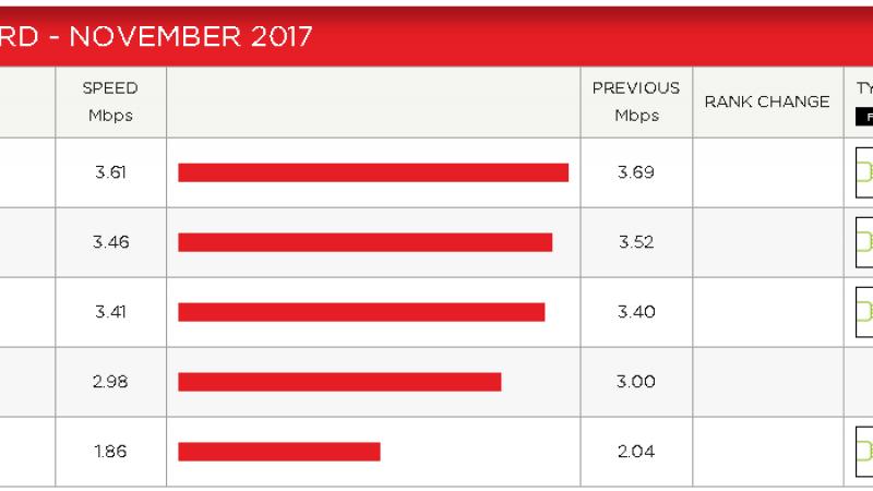 Débits des FAI français sur Netflix : Free continue sa chute en novembre