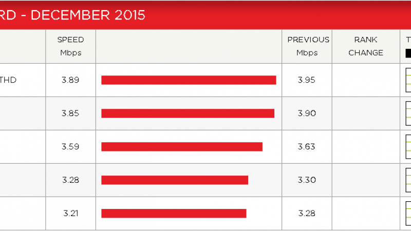 Indice de performance Netflix : tous les opérateurs sont en baisse en décembre