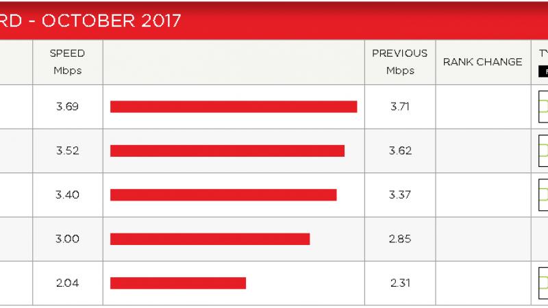 Mesure des débits des FAI français sur Netflix : Free chute nettement en octobre
