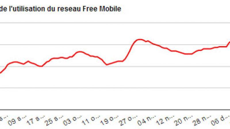 Le taux d'utilisation du réseau Free Mobile, en forte progression, franchit la barre des 20%