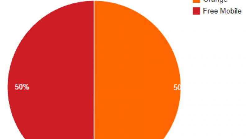 Free Mobile Netstat : la barre des 50 % des connexions sur le réseau propre est franchie