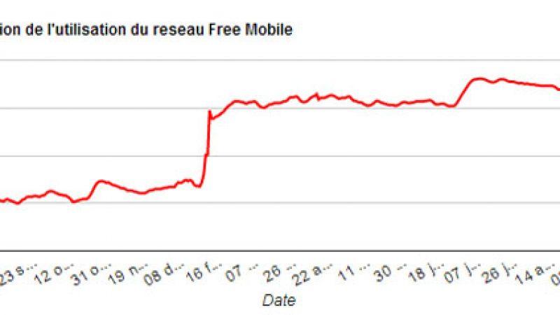 Le taux d'utilisation du réseau propre de Free Mobile en nette hausse depuis la rentrée