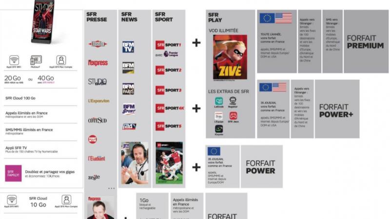SFR dévoile ses nouveaux forfaits mobiles, avec l'intégration de SFR Play, Presse, Sport et News