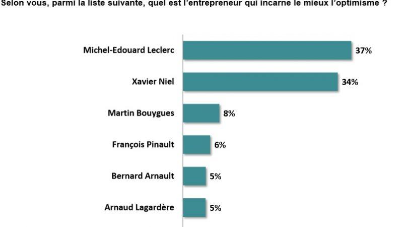 """Xavier Niel et Michel Edouard Leclerc les entrepreneurs de """"l'optimisme"""""""