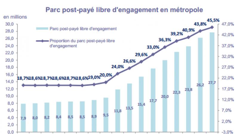 Observatoire des services mobiles : les Français de moins en moins engagés avec leur opérateur