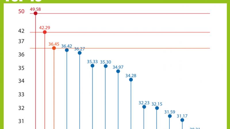 Free Mobile : Découvrez les TOP 3 des villes qui disposent des meilleurs débits et de la meilleure qualité de service