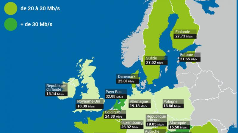 Débit Internet Mobile : NPerf détaille le classement des pays les plus rapides d'Europe