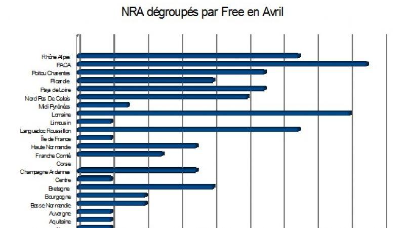 Bilan des NRA dégroupés en avril : Free toujours en forme malgré une petite baisse de régime