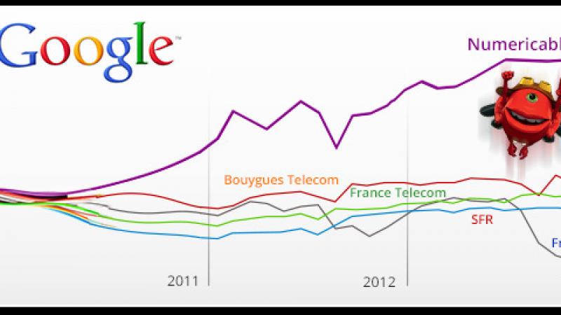 M-Lab (Google) : Pour Numericable, Free est « le plus faible »