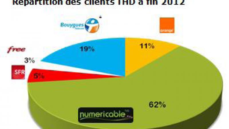 Numericable publie ses résultats annuels. 62 % des clients Très Haut Débit fin 2012