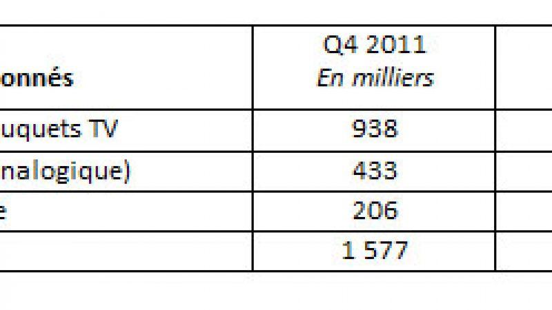 Numéricâble a gagné 3000 abonnés au 1er trimestre, grâce aux abonnements en marque blanche