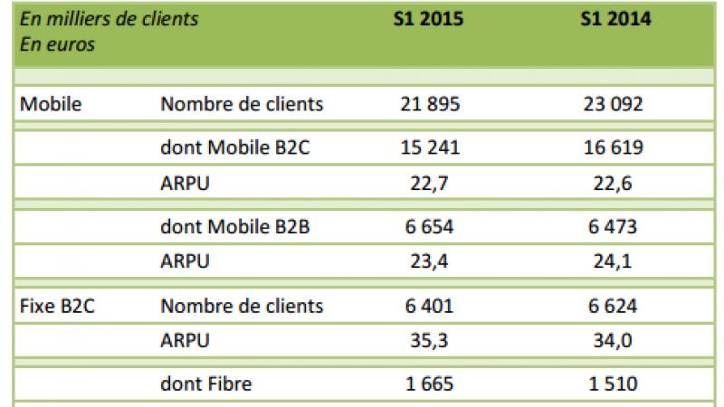 SFR-Numéricable : très importante perte d'abonnés fixe et mobile au 2ème trimestre