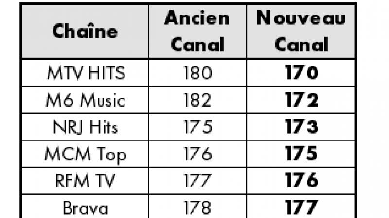 Dès demain sur Canalsat : nouvelles chaînes, passages en HD, renumérotation etc.