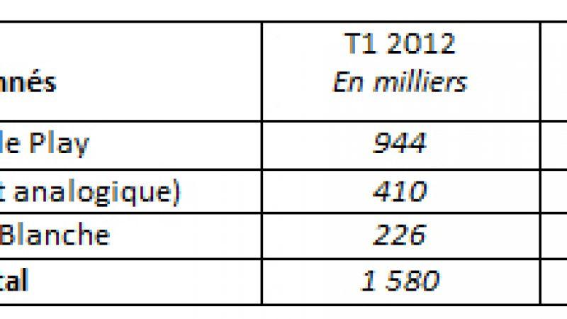 Numéricable : gain d'abonnés sur 1 an, mais grâce à Bouygues Télécom