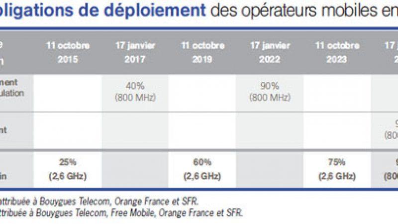 L'ARCEP fait le bilan des obligations de déploiement 4G pour Free Mobile et les autres opérateurs