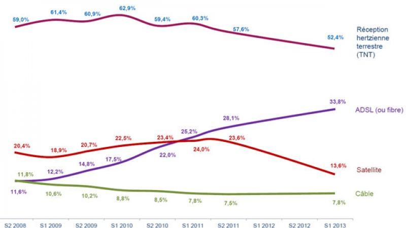 L'utilisation de la TV par ADSL en hausse, celle de la TNT et du satellite en baisse
