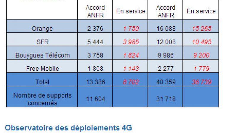 Déploiement des réseaux 3G/4G : Découvrez les détails de l'étude de l'ANFR
