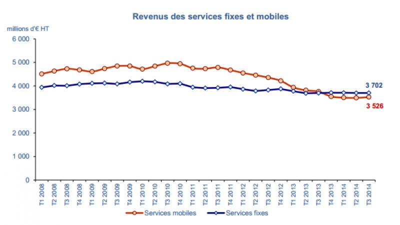 Les revenus des services fixes sont stables, ceux du mobile continuent de baisser au 3e trimestre 2014