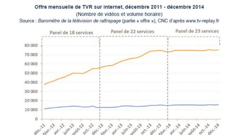 Free, SFR et Bouygues Télécom : les bons élèves du replay