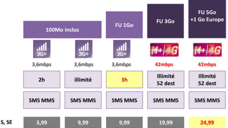 Exclu  : les nouvelles offres Virgin Mobile au 19 février