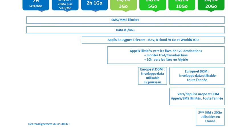 Bouygues Télécom dévoile officiellement ses nouvelles offres, « au bénéfice de ses clients »