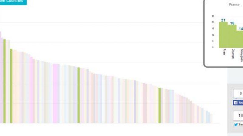 Free Mobile offre les débits 4G parmi les meilleurs au monde
