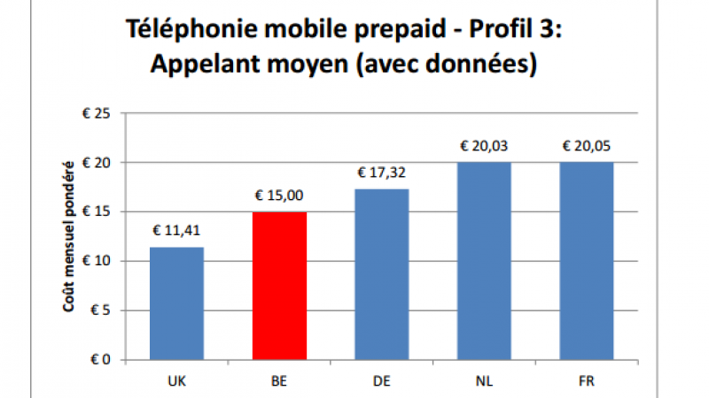 Pour le régulateur des télécoms belge, la France a de meilleurs prix télécoms que ses voisins