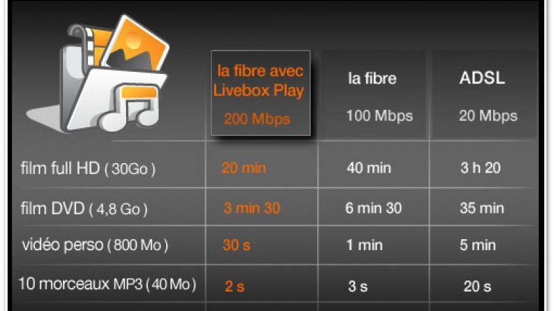 La fibre Orange : 200 Méga pour la prochaine Livebox Play