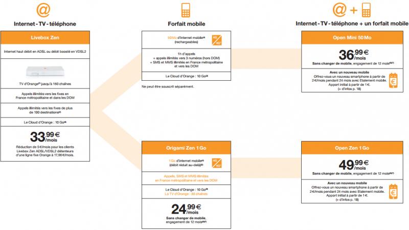 Découvrez toutes les nouvelles offres Livebox ADSL/VDSL d'Orange