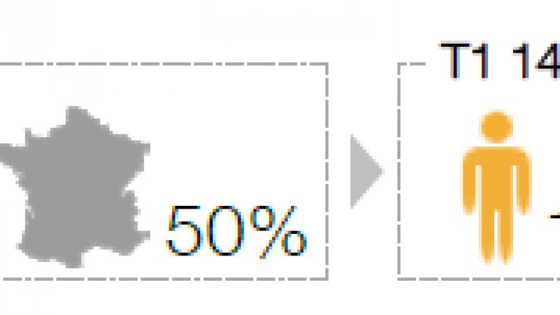 Orange couvre 58% de la population en 4G