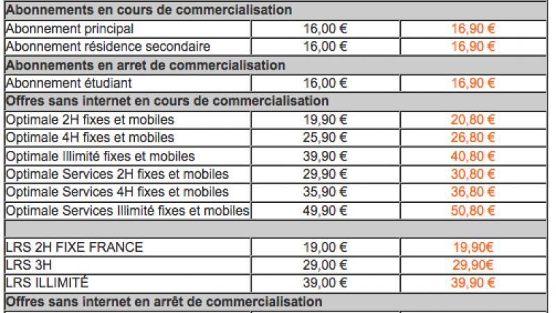Abonnés non-dégroupés total : hausse de l'abonnement France Télécom au 04 juin 2013.