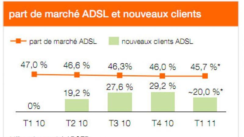 Recrutements ADSL : + 89 000 pour Orange et + 354 000 pour les alternatifs au 1er trimestre