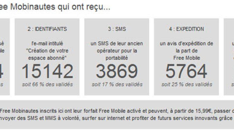 Free Mobile : Le point sur les envois de cartes SIM et la portabilité