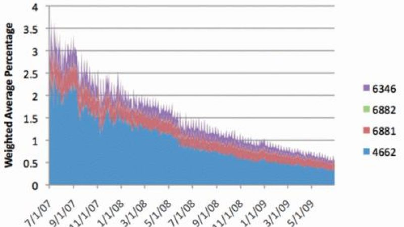 Le déclin du P2P rend l'Hadopi (encore plus) obsolète