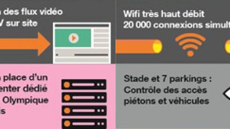 Orange déploie les solutions technologiques du Parc Olympique Lyonnais