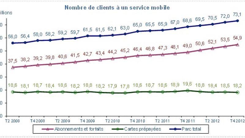 l'ARCEP publie son observatoire du quatrième trimestre : 73 millions de clients mobiles