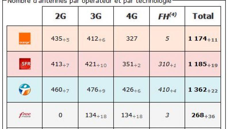 Paris : bilan des antennes 3G et 4G chez Free et les autres opérateurs