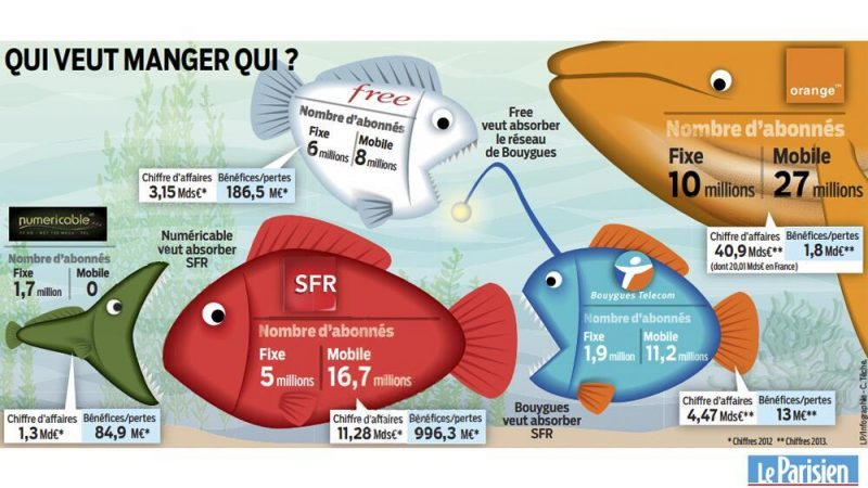 Clin d'œil : L'infographie « poissonnière » qui résume les manœuvres actuelles dans les Télécoms