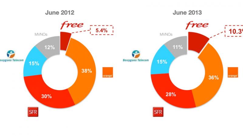 Free Mobile : 10 % de part de marché, Freebox : +9 % sur le chiffre d'affaires