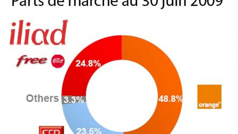 Avec 112 000 nouveaux abonnés ADSL, SFR surpasse tous ses concurrents