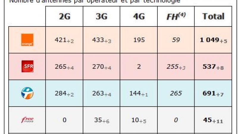 Pas De Calais : bilan des antennes 3G et 4G chez Free et les autres opérateurs