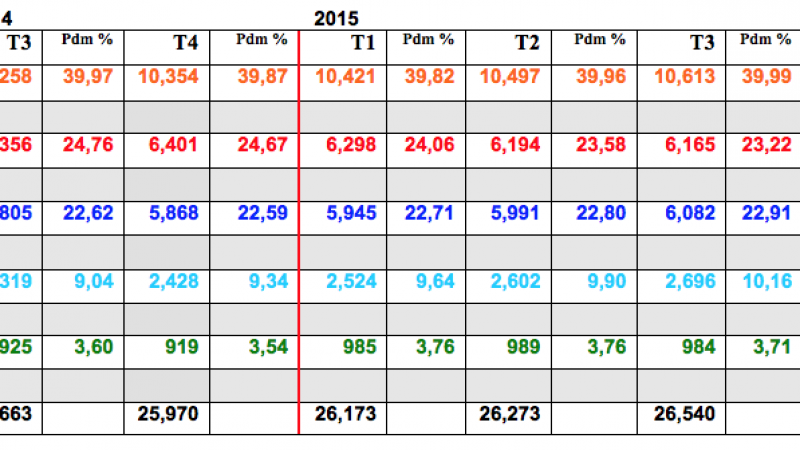 Comparaison des parts de marché sur le fixe de Free, Orange, SFR et Bouygues Télécom au 3ème trimestre 2015