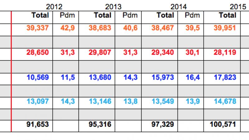 Comparatif du total des abonnés chez Free, SFR, Orange et Bouygues Télécom : tout le monde en hausse sauf SFR