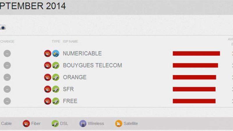 Netflix publie son 1er classement des FAI en France : Numéricable en tète, Free et SFR ferment la marche